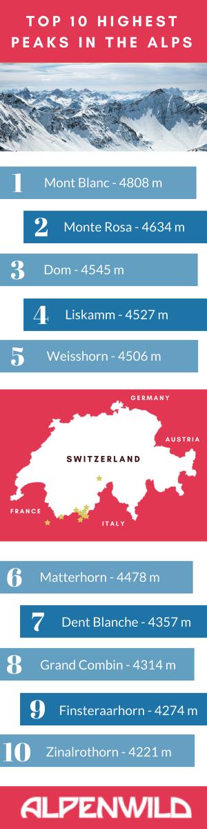 Top 10 Highest Peaks in the Alps